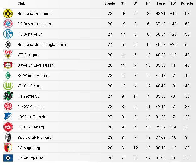 Bundesliga Relegation Abstieg Stand 31 Marz 2012